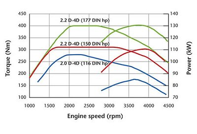 Monatsbericht Juli 2005 - Langzeittest Toyota Avensis Combi ...